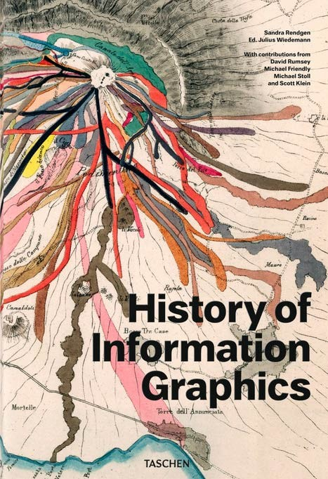 History of information...